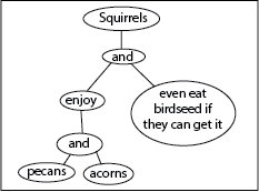 example squirrel one listmaking